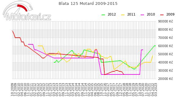 Blata 125 Motard 2009-2015