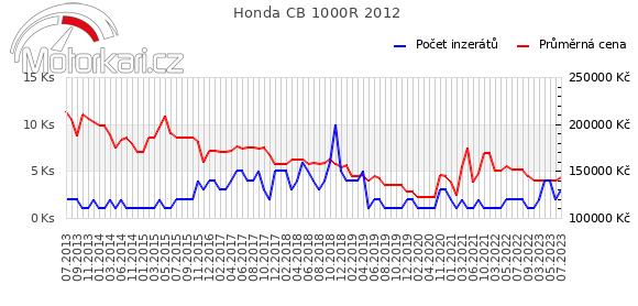 Honda CB 1000R 2012
