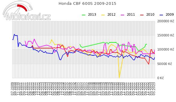 Honda CBF 600S 2009-2015