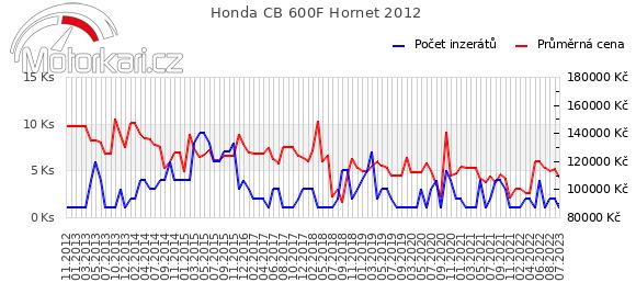 Honda CB 600F Hornet 2012