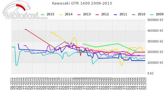 Kawasaki GTR 1400 2009-2015