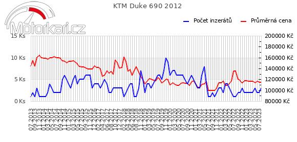 KTM Duke 690 2012