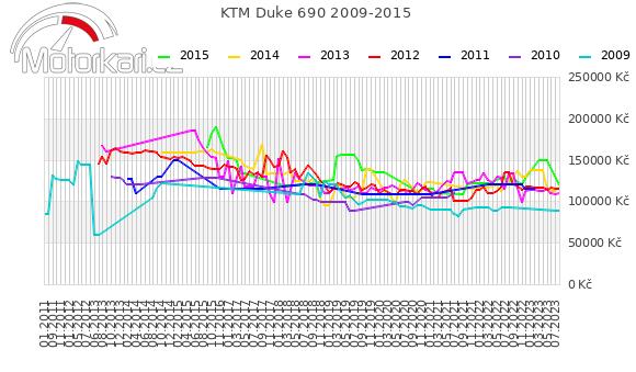 KTM Duke 690 2009-2015