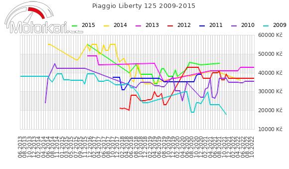 Piaggio Liberty 125 2009-2015