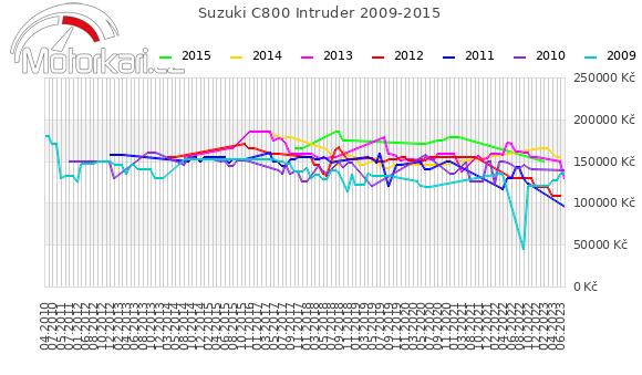 Suzuki C800 Intruder 2009-2015
