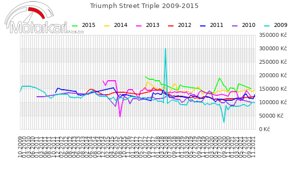 Triumph Street Triple 2009-2015