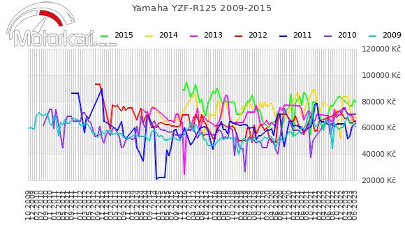 Yamaha YZF-R125 2009-2015