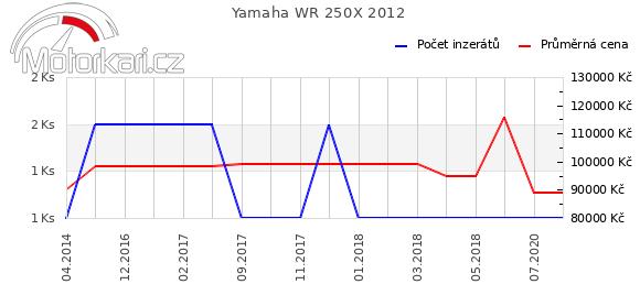 Yamaha WR 250X 2012