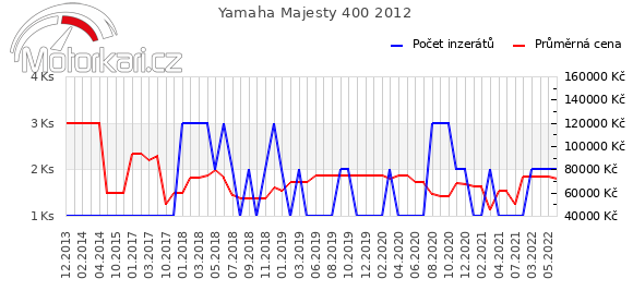 Yamaha Majesty 400 2012