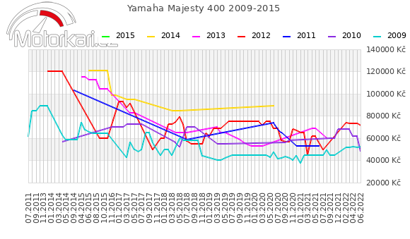 Yamaha Majesty 400 2009-2015