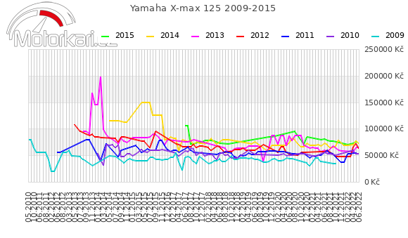 Yamaha X-max 125 2009-2015