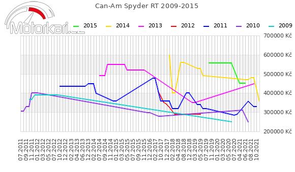 Can-Am Spyder RT 2009-2015