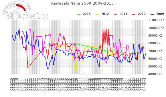 Kawasaki Ninja 250R 2009-2015
