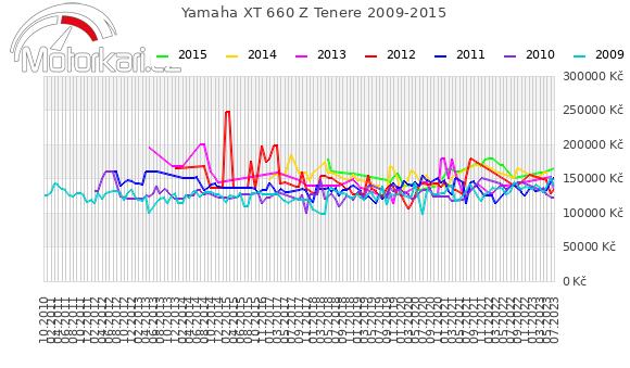 Yamaha XT 660 Z Tenere 2009-2015