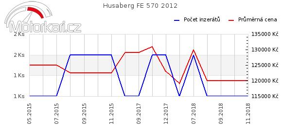 Husaberg FE 570 2012