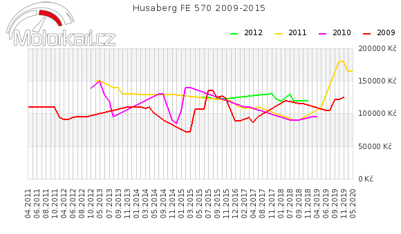 Husaberg FE 570 2009-2015