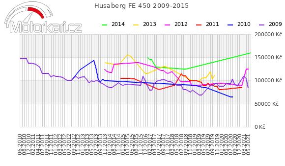 Husaberg FE 450 2009-2015
