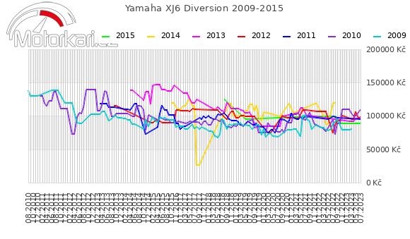 Yamaha XJ6 Diversion 2009-2015