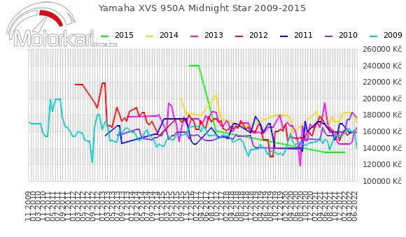 Yamaha XVS 950A Midnight Star 2009-2015