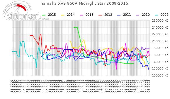 Yamaha XVS 950A Midnight Star 2009-2015