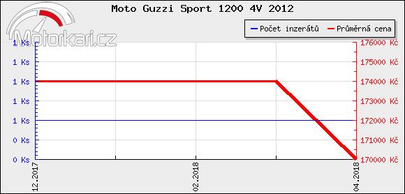 Moto Guzzi Sport 1200 4V 2012