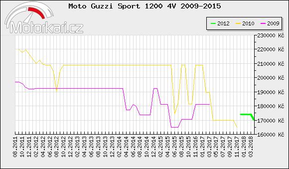 Moto Guzzi Sport 1200 4V 2009-2015
