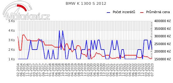 BMW K 1300 S 2012