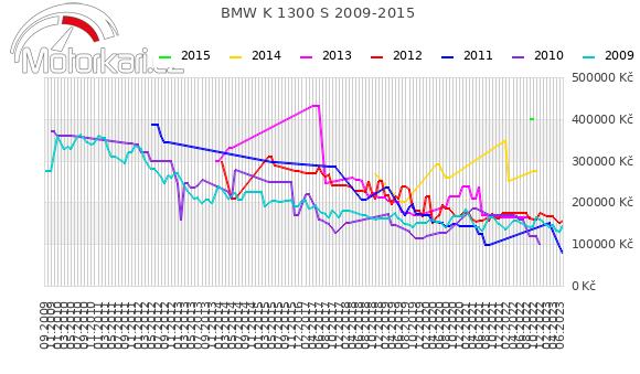 BMW K 1300 S 2009-2015