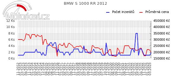 BMW S 1000 RR 2012