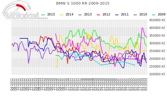 BMW S 1000 RR 2009-2015