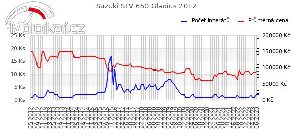 Suzuki SFV 650 Gladius 2012