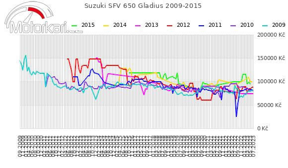Suzuki SFV 650 Gladius 2009-2015