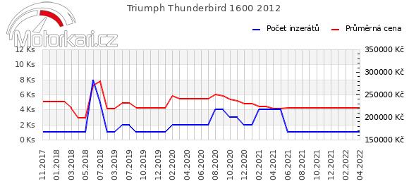 Triumph Thunderbird 1600 2012