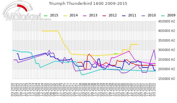 Triumph Thunderbird 1600 2009-2015