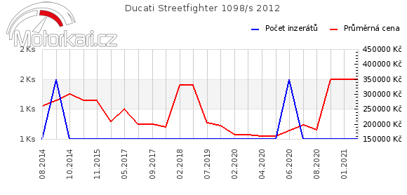 Ducati Streetfighter 1098/s 2012