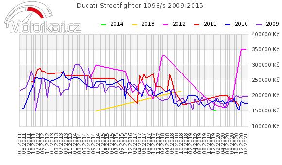 Ducati Streetfighter 1098/s 2009-2015