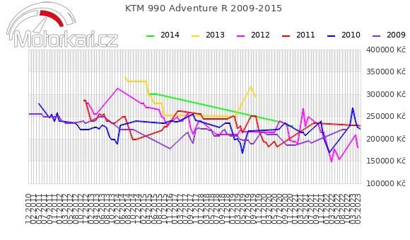 KTM 990 Adventure R 2009-2015