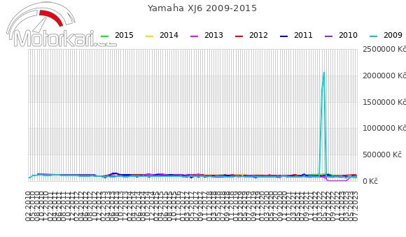 Yamaha XJ6 2009-2015