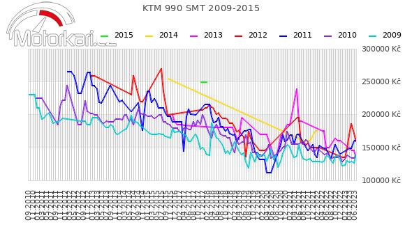 KTM 990 SM-T 2009-2015