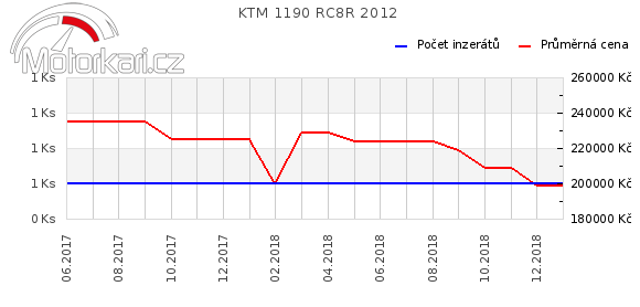 KTM 1190 RC8R 2012