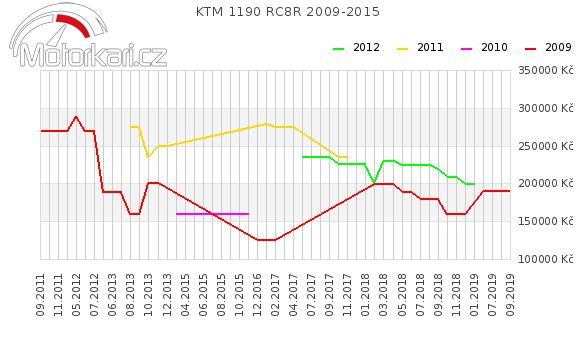 KTM 1190 RC8R 2009-2015