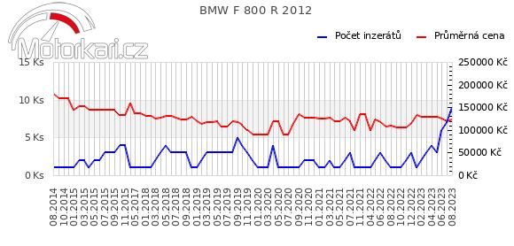 BMW F 800 R 2012
