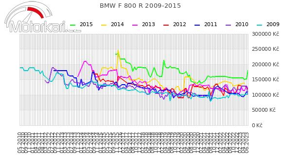 BMW F 800 R 2009-2015