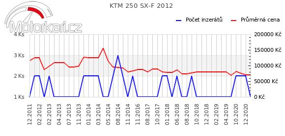 KTM 250 SX-F 2012