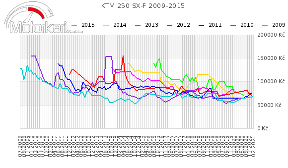 KTM 250 SX-F 2009-2015
