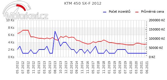 KTM 450 SX-F 2012