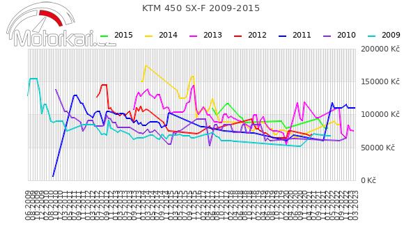 KTM 450 SX-F 2009-2015