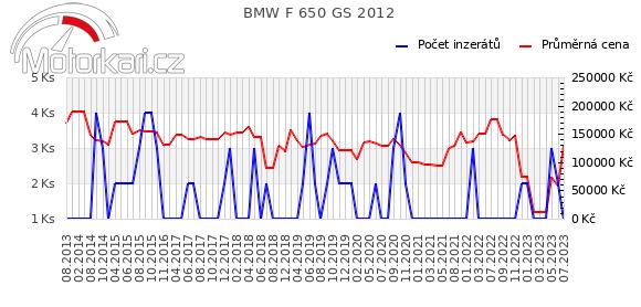 BMW F 650 GS 2012