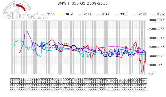 BMW F 650 GS 2009-2015