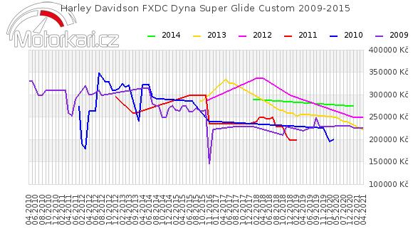 Harley Davidson FXDC Dyna Super Glide Custom 2009-2015